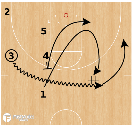 Basketball Play - Arizona Transition PNR Post Action