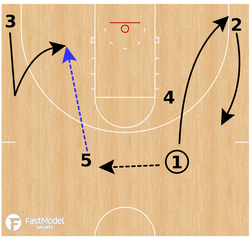 Basketball Play - Arizona -  Multiple Ball Screen Action