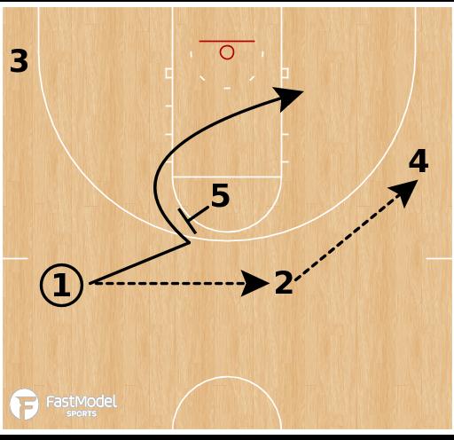 Basketball Play - Vanderbilt -  PNP Action With SPNR