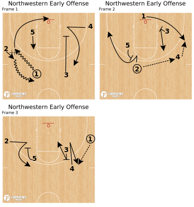 Basketball Play - Northwestern Early Offense