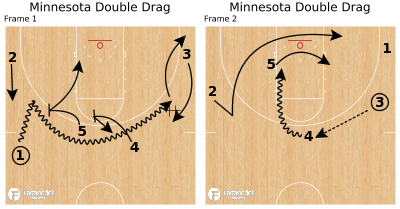 Basketball Play - Minnesota Double Drag