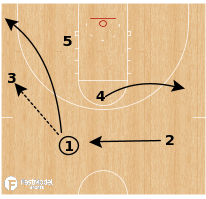 Basketball Play - MTSU Transition Game