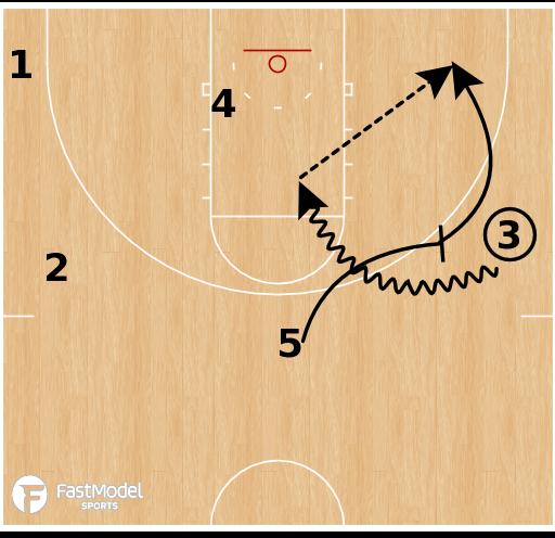 Basketball Play - MTSU Transition Game