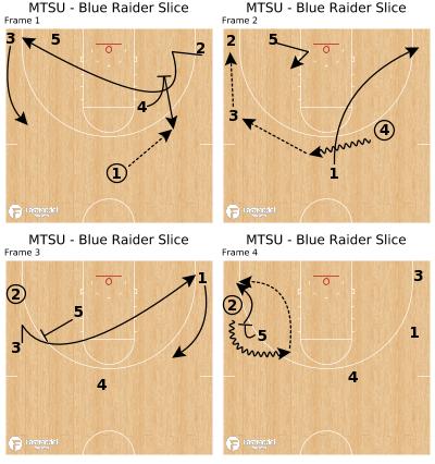 Basketball Play - MTSU - Blue Raider Slice