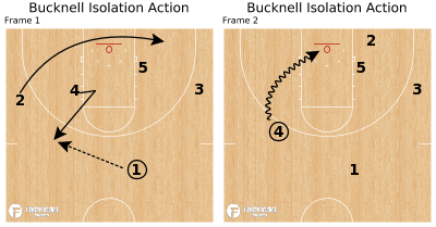 Basketball Play - Bucknell Isolation Action