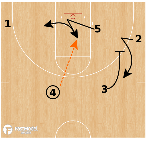 Basketball Play - Bucknell Early Offense