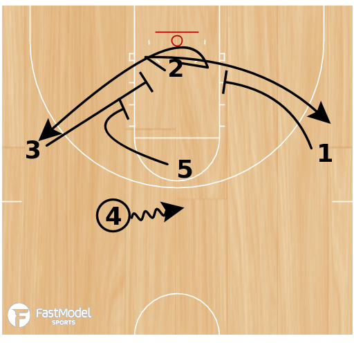 Basketball Play - Utah State High Single-Double Action
