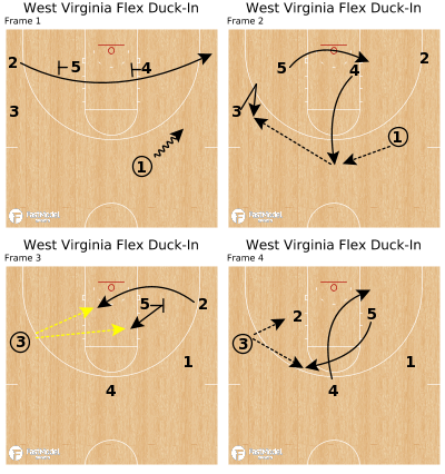 Basketball Play - West Virginia Flex Duck-In