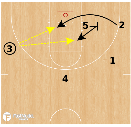 Basketball Play - West Virginia Flex Duck-In