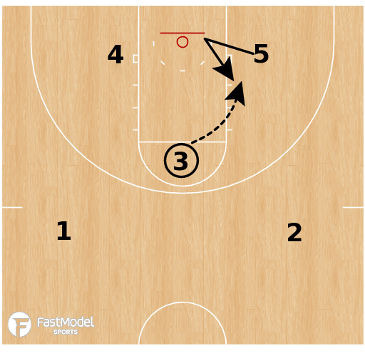 Basketball Play - West Virginia - Flex Duck-In