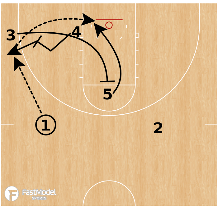 Basketball Play - West Virginia - Corner Rip
