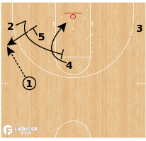 Basketball Play - West Virginia - Point Rip