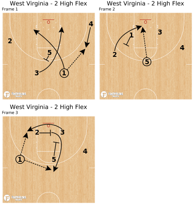 Basketball Play - West Virginia - 2 High Flex