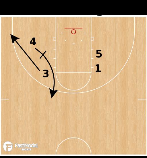 Basketball Play - Villanova 1 Slip