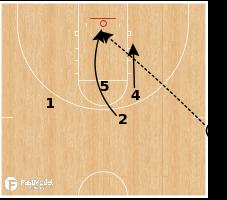 Basketball Play - Villanova Lob 2