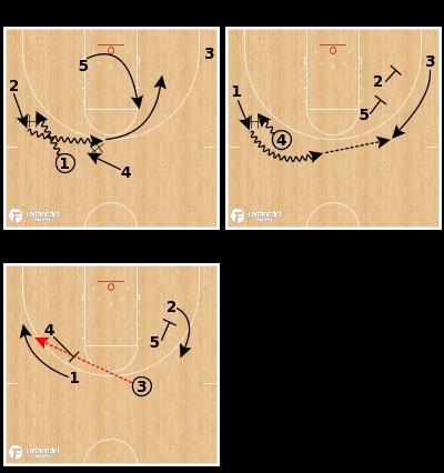 "Basketball Play - Northwestern - ""Chest 2"""