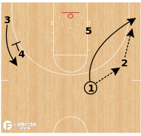 Basketball Play - Gonzaga Bulldogs - Corner Roll