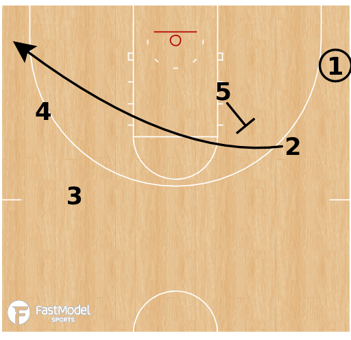 Basketball Play - Gonzaga Bulldogs - Corner Roll