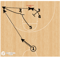 Basketball Play - Xavier - Staggers Reject
