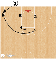 Basketball Play - Saint Mary's Gaels - ATO BLOB Elevator