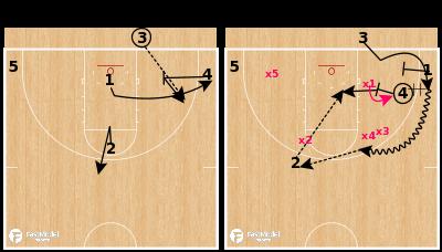 Basketball Play - Purdue - BLOB Handoff Slip