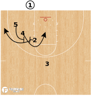 Basketball Play - Iowa State - BLOB Diagonal STS