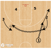 Basketball Play - Purdue - DHO 45 Baseline Double Stagger