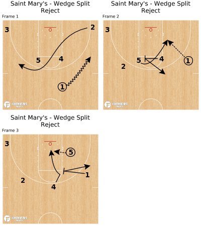 Basketball Play - Saint Mary's - Wedge Split Reject