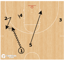 Basketball Play - Purdue - DHO Clear Backdoor