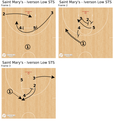 Basketball Play - Saint Mary's - Iverson Low STS