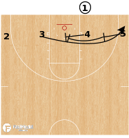 Basketball Play - Iowa State - ATO BLOB 4 Low Stagger STS