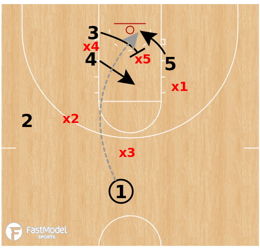 Basketball Play - Middle Tennessee - Zone Lob