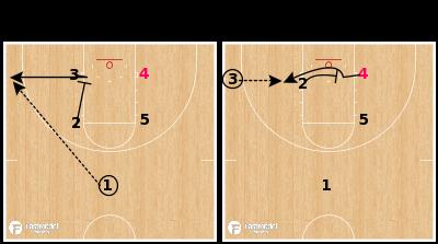Basketball Play - Montana State (W) - Late Box Down Cross