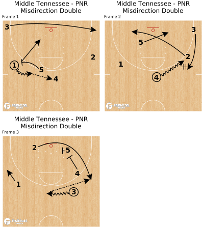 Basketball Play - Middle Tennessee - PNR Misdirection Double