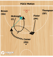 Basketball Play - FGCU Motion