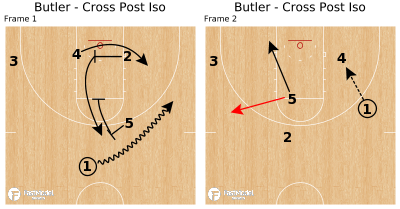 Basketball Play - Butler - Cross Post Iso