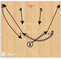 Basketball Play - Purdue - Weave Horns Rip