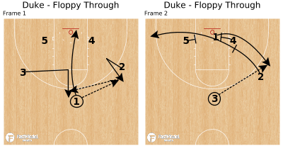 Basketball Play - Duke - Floppy Through