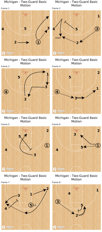 Basketball Play - Michigan - Two-Guard Basic Motion