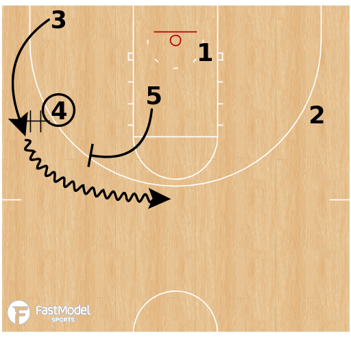 Basketball Play - Louisville - Stack Stagger High-Low