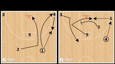 "Basketball Play - Michigan Wolverines ""Wide Pin Rip"""