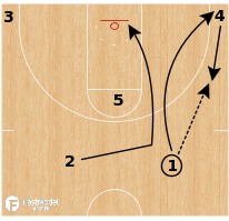 "Basketball Play - Michigan Wolverines ""Wide Pin Rip"""