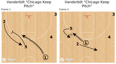 "Basketball Play - Vanderbilt ""Chicago Keep Pitch"""
