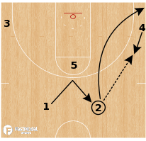 "Basketball Play - Michigan ""Wide Pin Flare"""