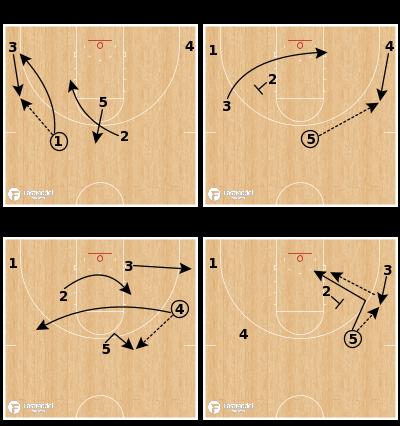Basketball Play - Michigan - 2 High Continuity