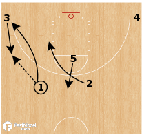 Basketball Play - Michigan - 2 High Continuity