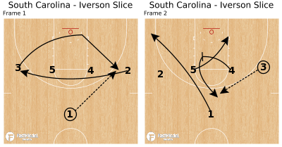 Basketball Play - South Carolina - Iverson Slice
