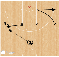 Basketball Play - South Carolina - Iverson Decoy