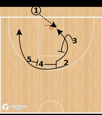 Basketball Play - Wichita State BOB - Weak Option
