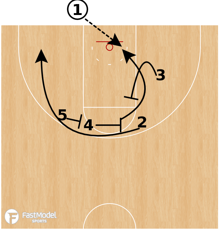 Basketball Play - Wichita State BOB - Weak Option